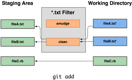 Git clean filters are run as files are staged.