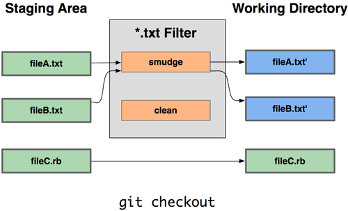 Git smudge filters run when files are checked out.